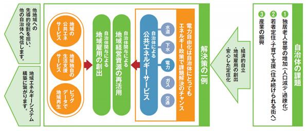 福岡県みやま市が電力小売参入 再エネ電力と市民サービスをセットで提供
