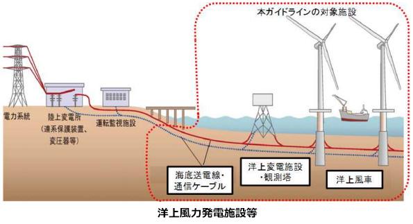 国交省、港湾における洋上風力発電施設等の技術ガイドライン(案)を公表
