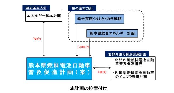 熊本県、燃料電池車関連産業のため普及計画を策定 普及ペースも細かく試算