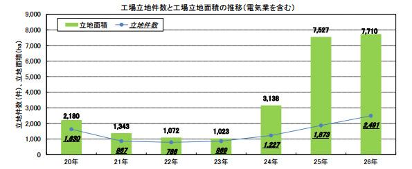 「工場立地件数」、また増える 太陽光発電所が牽引し前年比33%増