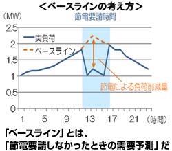 経産省、ネガワット取引のガイドライン策定 節電量の算出方法などルール化