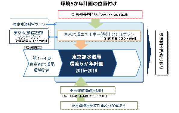 東京都水道局、今後5年の省エネ施策を発表 コジェネ導入、土のリサイクルなど