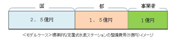 東京都の中小企業、水素ビジネス参入の大チャンス 水素ステーションに全額補助