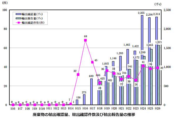 2014年、日本が輸出した廃棄物は全て「石炭灰」 韓国・香港でセメントに利用