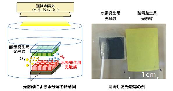 「人工光合成」による太陽光からの水素製造 エネルギー変換効率2%達成