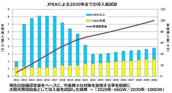 太陽光発電、100GW導入で国内発電量を12%カバー 年間1兆8000億円節約