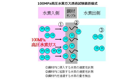 世界最高圧の「水素の透過試験装置」完成 水素タンクの更なる開発を可能に