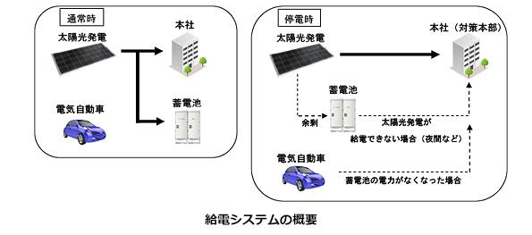 新京成電鉄、BCPで太陽光発電とEV導入 災害時でも交通網を早期復旧