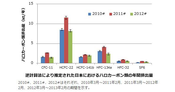東日本大震災でフロンガスなどが大量排出 研究データで判明