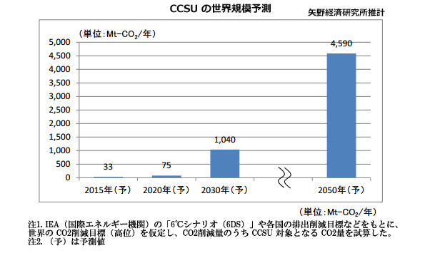 CO2回収・貯留・利用の世界規模は15年比で30年に31倍 民間予測