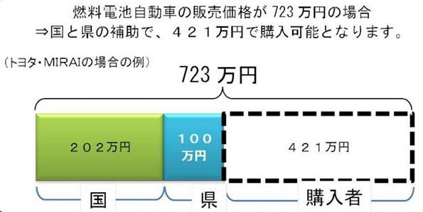 先着100名!埼玉県でも燃料電池車(FCV)に補助金 トヨタMIRAIが421万円に