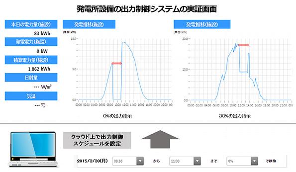 時間単位で出力制御 新ルール対応、田淵電機の小~中規模用パワコン