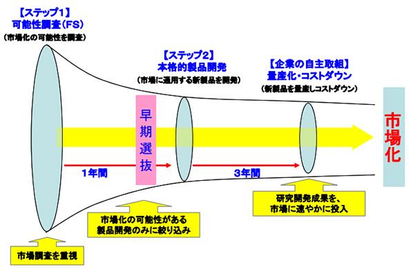 福岡県を活性化する水素エネルギー製品とは? 調査・開発に助成金