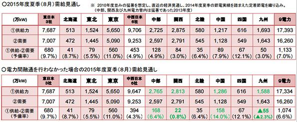 2015年夏は電力安定の見込み 関西・九州電力は電力融通で予備率3%に