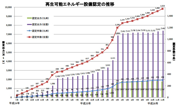 九州、メガソーラーが100万kW突破 2014年12月末時点の集計データ