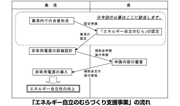 50戸程度の村を「エネルギー自立のむら」に 兵庫県、再エネ・蓄電池等に補助金