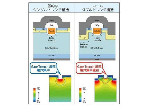 ローム、新パワーデバイスを開発 パワコンなどの電力損失を低減