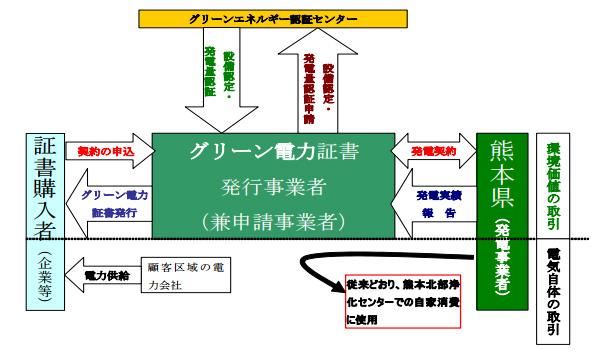 下水汚泥バイオマス発電の「グリーン電力価値」 熊本県が代理販売者を募集
