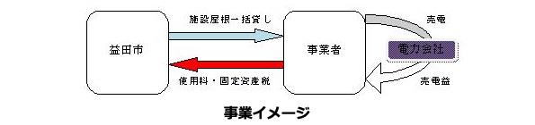 島根県益田市、37施設をまとめて屋根貸し太陽光発電 学校や老人ホームなど