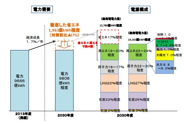 2030年の電源構成案 原発は20%、再エネは22%(太陽光+風力は8.7%)