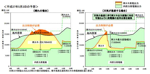 九州電力、種子島で500kW以上の太陽光発電・風力発電に出力制御を実施へ