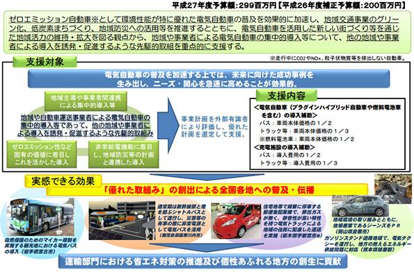 電動バス・EVタクシー・電動トラック導入に補助金 今年は燃料電池車タクシーも
