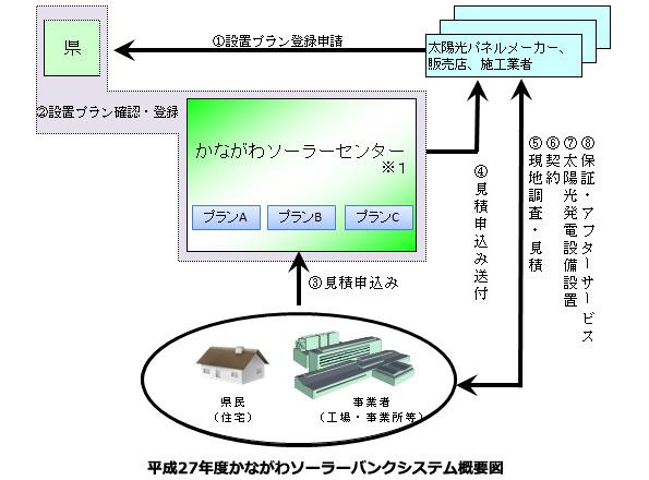 神奈川県、太陽光発電の設置プラン募集 27年度はHEMS・蓄電池とのセットも