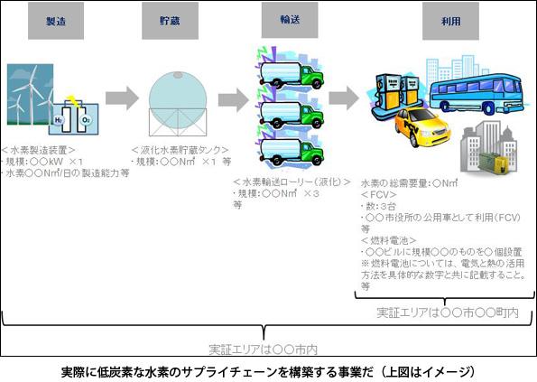 製造・輸送時も低炭素な水素サプライチェーンの実証事業 2次公募開始