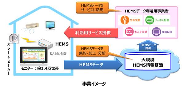 HEMSの電力ビッグデータを使ったサービスが開始 通信3社とパナソニック