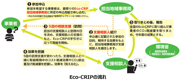 専門家の無料支援を受けられるCO2削減プログラム 限定300社を募集