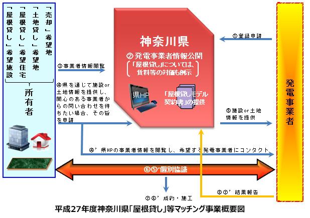 神奈川県、今年も太陽光発電の「屋根貸し・土地貸し」をマッチング