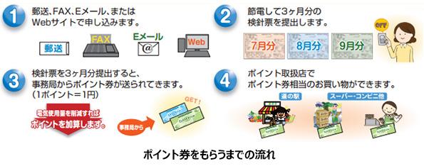 九州独自の「エコポイント」制度 付与対象の環境活動や省エネ製品を募集