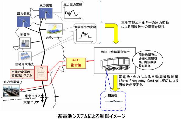 東北・北海道での大型蓄電池を活用した系統安定化実験 システム概要が公表