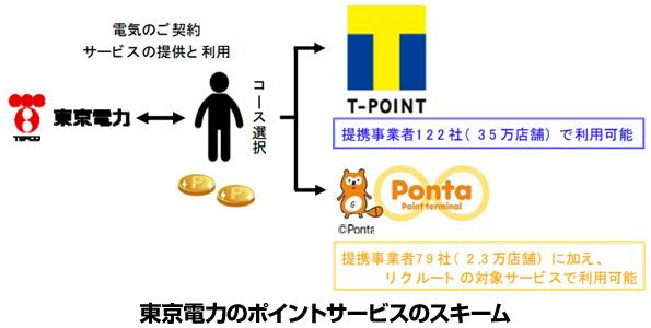 東京電力ユーザー、電気を使ったらTポイントが貯まるように CCCと提携へ