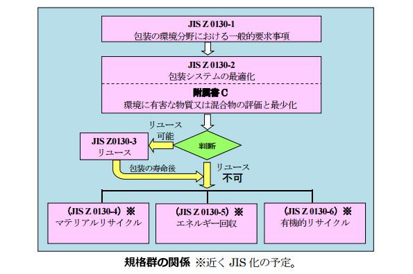 包装紙のJIS規格が制定 包装材料や有害物質、リユースに関する手順など
