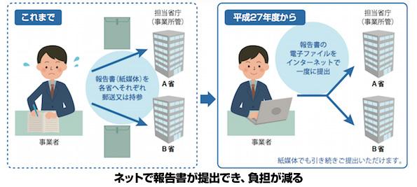 省エネ法・温対法の報告がネットで提出可能に 簡単な間違いも自動チェック