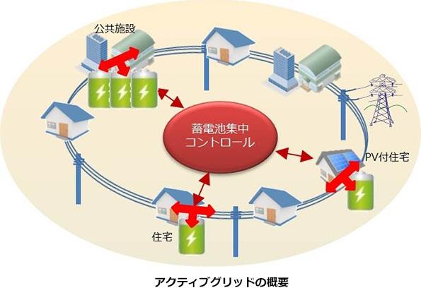 PPSの悩みの種、インバランスを抑制できるか? 蓄電池を群制御するシステム