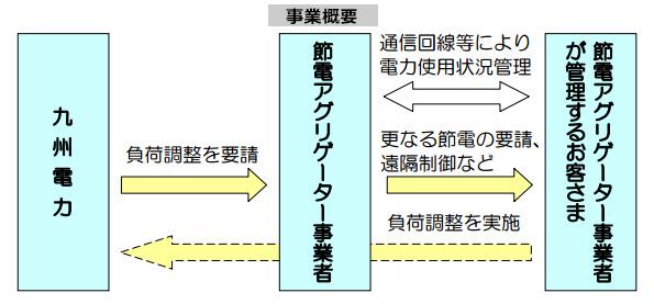 九州電力、今夏の節電アグリゲーター事業者を募集
