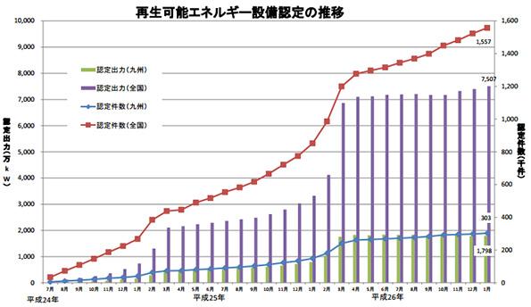 九州の太陽光発電、FIT開始後だけで350万kW突破(1月末時点)