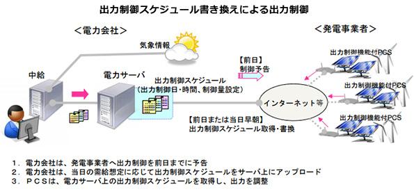 出力制御付きパワコン、必要な技術仕様が発表される