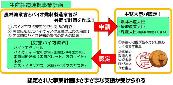 北海道の家畜排泄物バイオガス発電事業 税制優遇など受けられる認定計画に