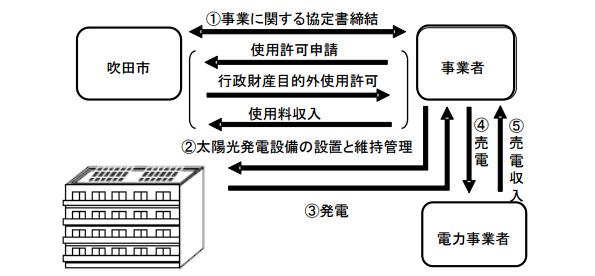 大阪府吹田市、市有駐輪場などで屋根貸し太陽光発電 事業者を募集