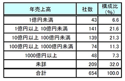 新電力会社、1年間で206社→654社に うち「電力売ったことある企業」は71社