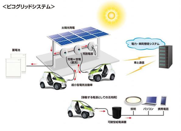 太陽光×蓄電池×超小型EVのエコ移動システム、デンソーが自社内で運用開始