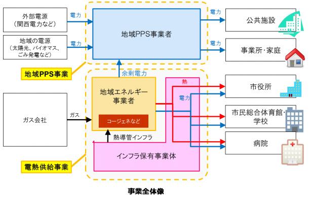 大阪府・四條畷市、電熱供給や地域PPS事業を検討 採算取れないという結論に