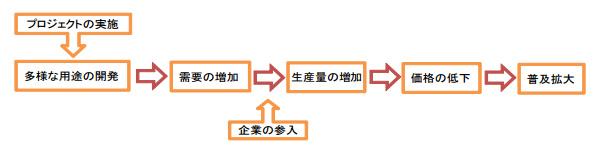 神奈川県、軽い「薄膜太陽電池」の設置に補助金 補助率3分の1、最大5.8億円