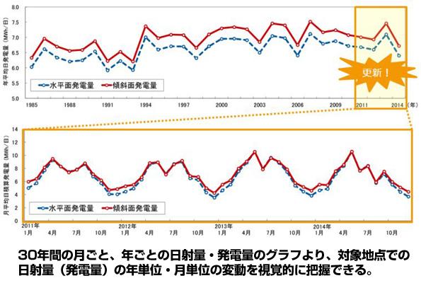 日本気象協会の「太陽光発電量の経年変動解析サービス」、パワーアップ