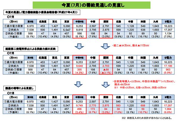 関西電力の火力発電所故障、他電力からの融通でなんとか予備率3%確保
