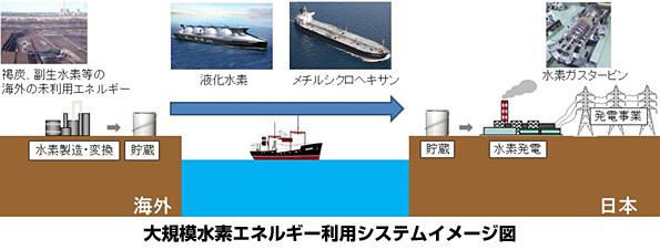 海外の未利用エネルギーで水素を製造・貯蔵、日本へ輸送する技術とは
