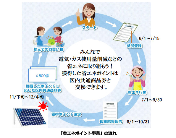 東京都・世田谷区、消費者の電気・ガス節約に商品券 給湯器・太陽光発電も対象